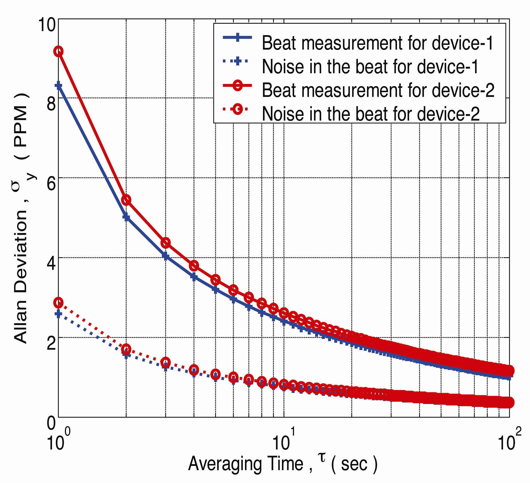 Chandra Mohan Jha At Stanford University Thermal Isolation Of Mems Figure 1 Digital Thermometer Circuit Diagram We Find That The Resolution Beat Frequency Is 0008 C For A One Second Measurement And