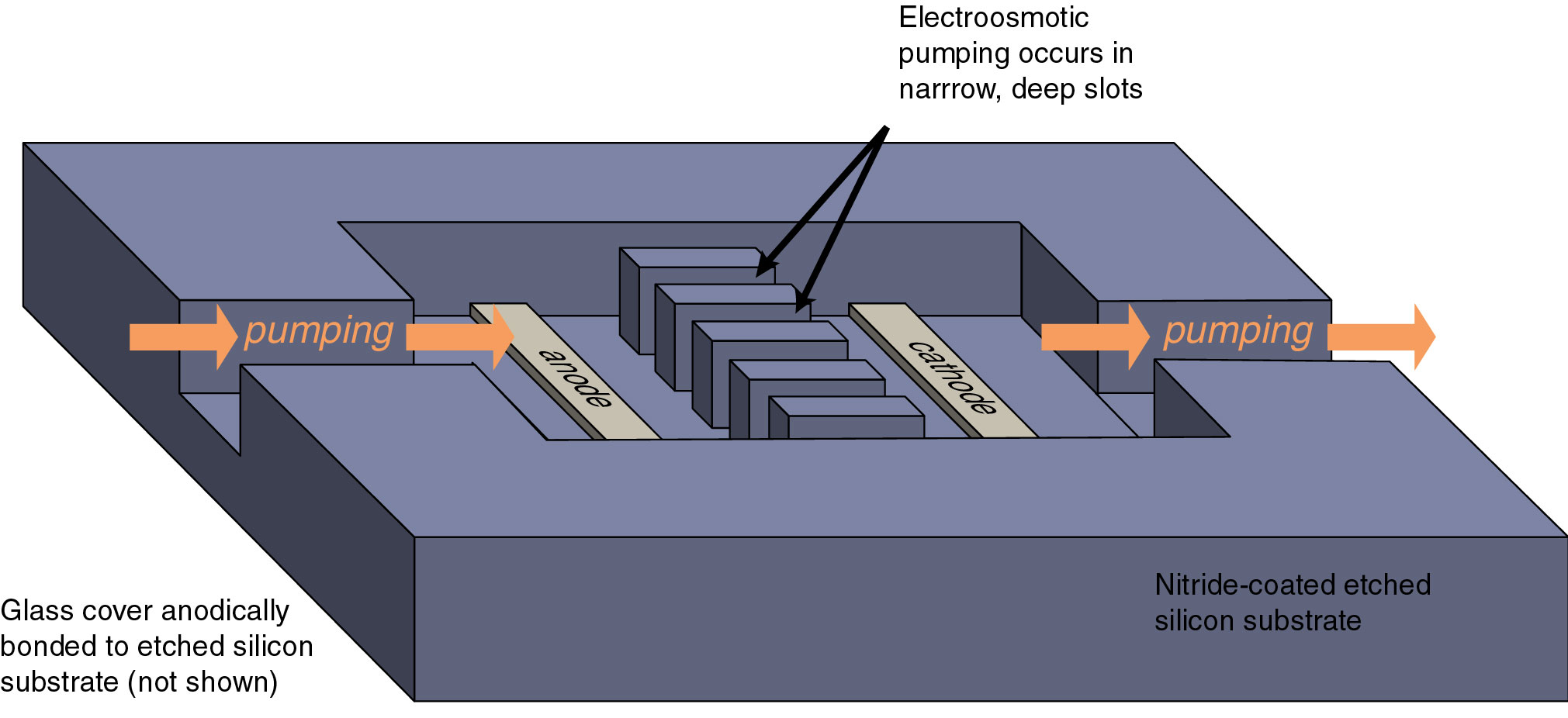 Illustration Of The Basic Silicon Electroosmotic Micropump Structure A Nitride Coating Sufficiently Passivates Substrate As To Allow